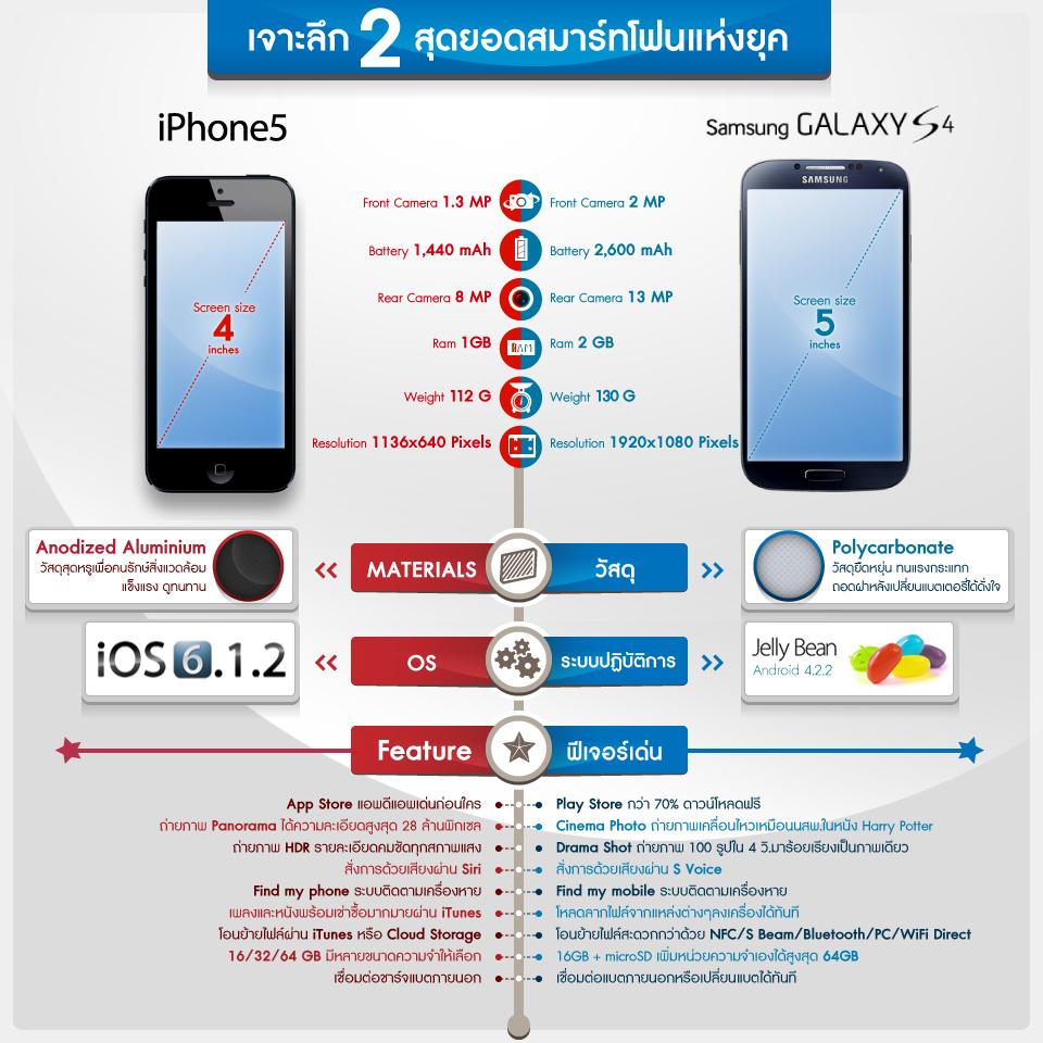 Compare-s4vsiphone5