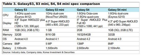 s4-mini-9