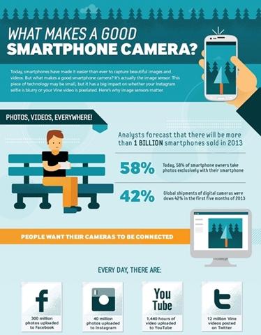Samsung เผยภาพ Infographic กับการพัฒนากล้องมือถือตั้งแต่อดีตจนถึงปัจจุบัน