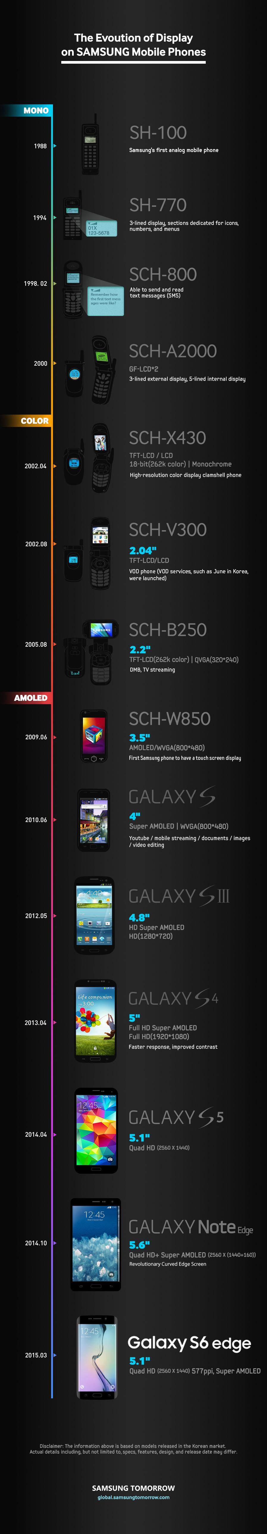 History-of-Smartphone_Display_info