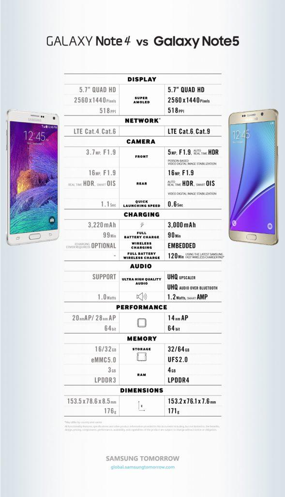 Galaxy Note 4 Galaxy Note 5
