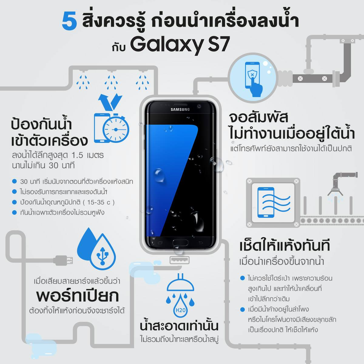 Samsung Galaxy S7 S7 edge Waterproof IP68